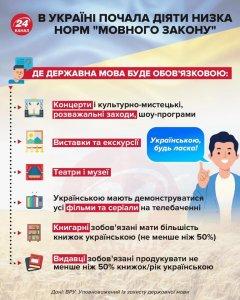 В Україні набула чинності низка норм закону про мову, конституційність якого підтвердив КС